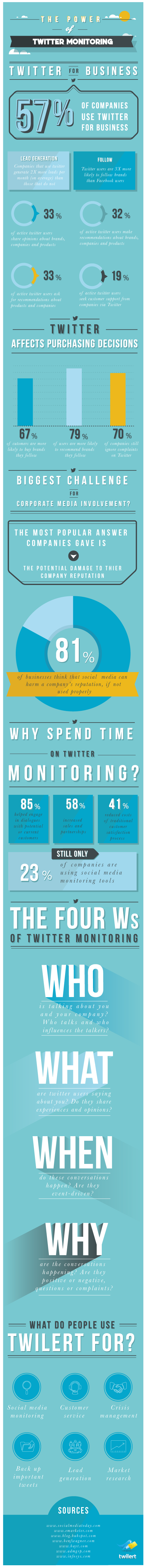 [Infographic] The Power of Twitter Monitoring