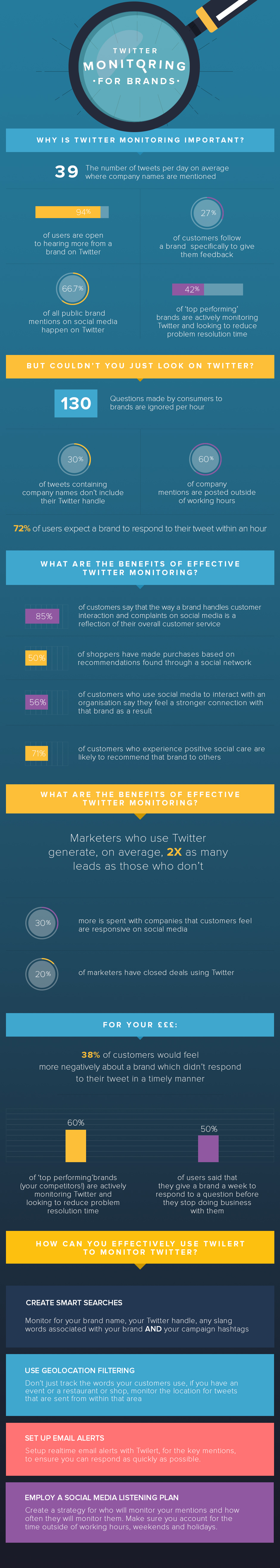 The Importance of Twitter Monitoring for Brands
