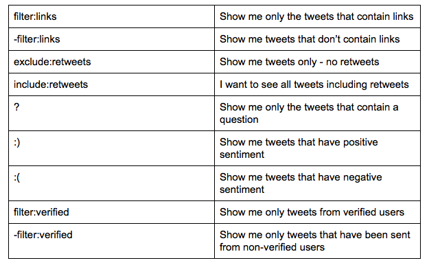 most common filters and exclusions within Twitter search