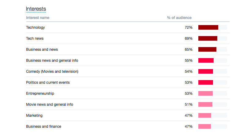 Twitter analytics interests data