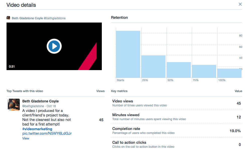 Video views Twitter analytics